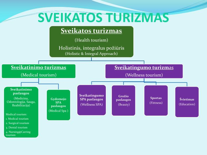 SVEIKATOS TURIZMAS