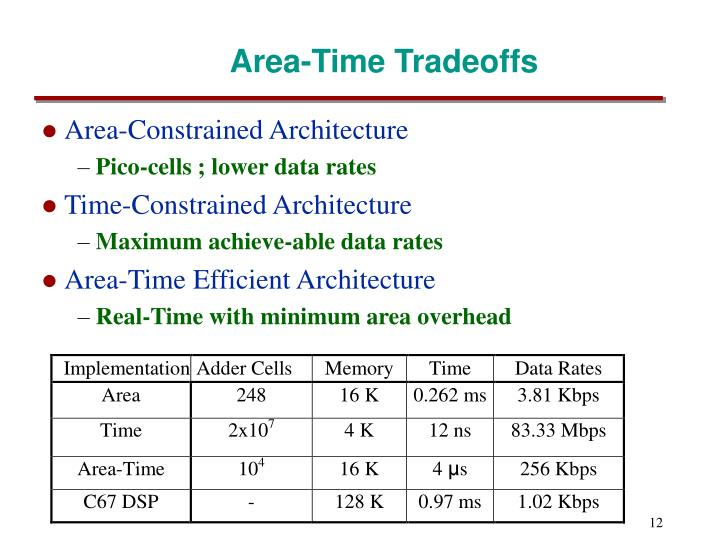 Area-Time Tradeoffs