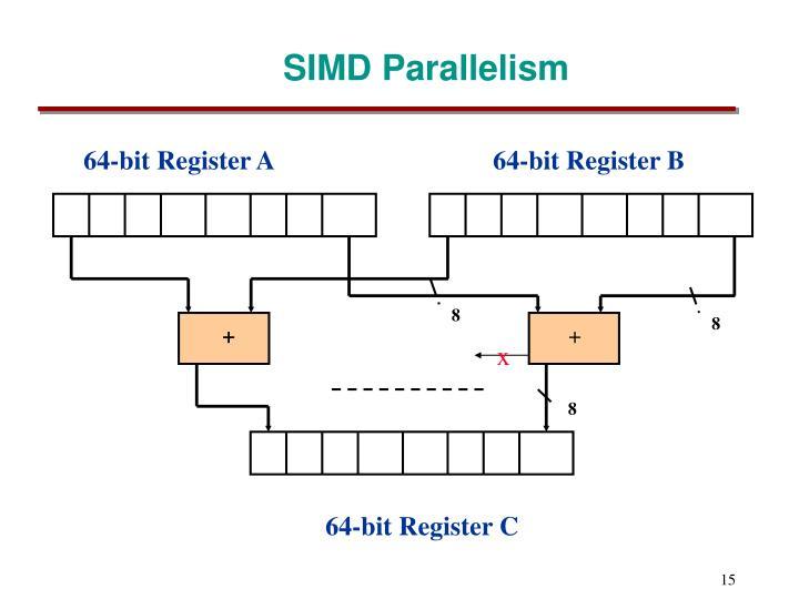 64-bit Register A