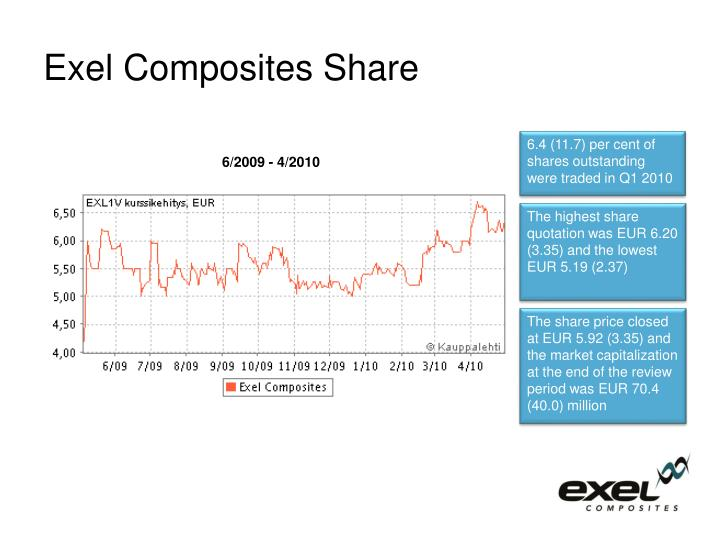 Exel Composites Share