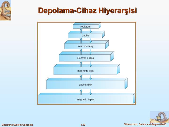 Depolama-Cihaz Hiyerarisi