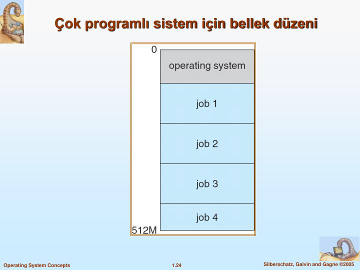 Çok programlı sistem için bellek düzeni