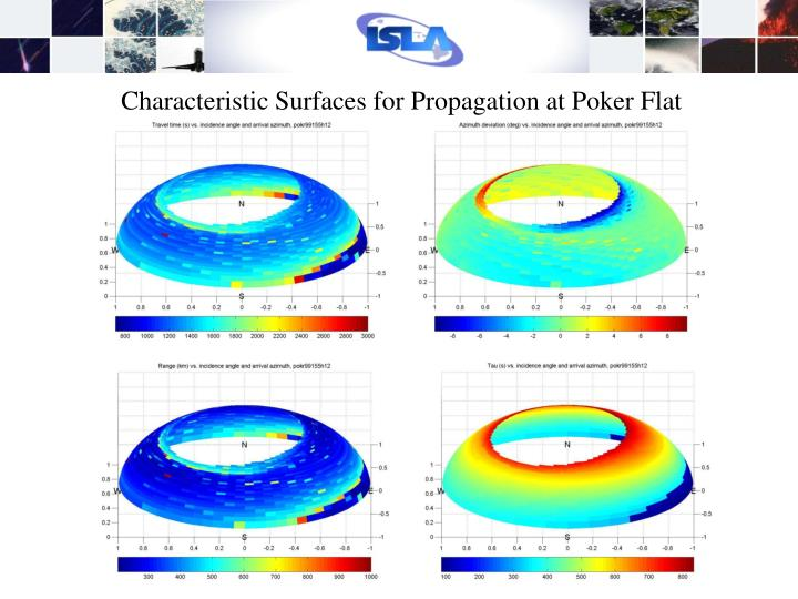 Characteristic Surfaces for Propagation at Poker Flat