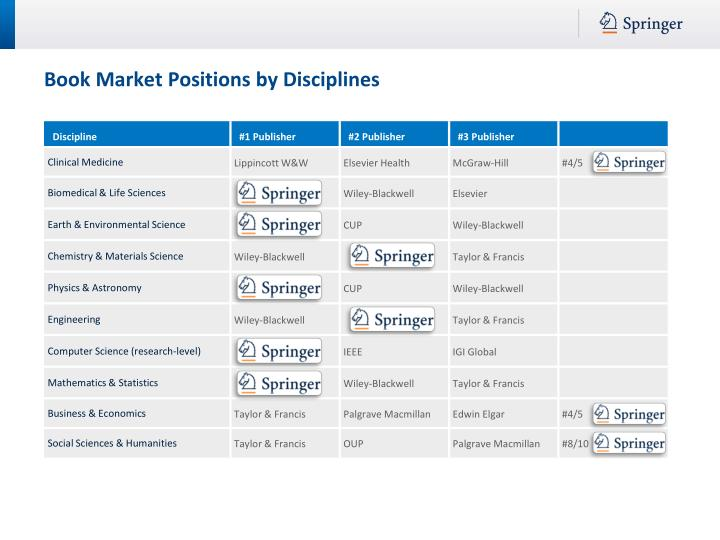 Book Market Positions by Disciplines