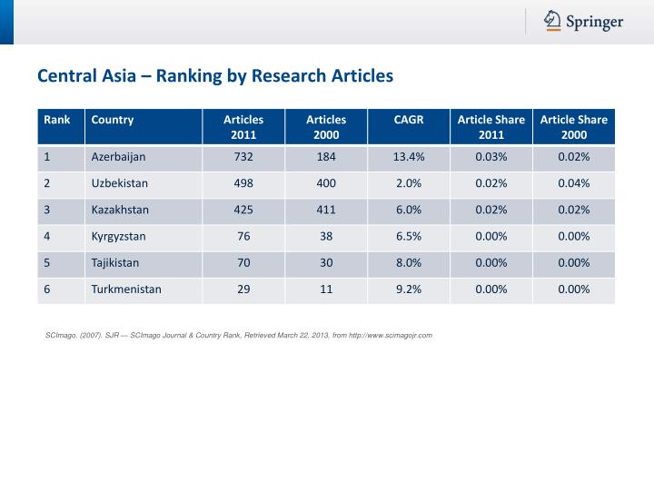 Central Asia – Ranking by Research Articles