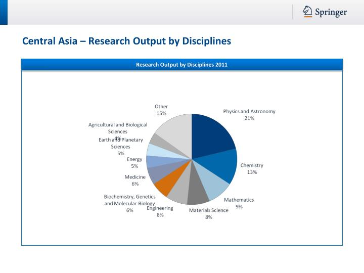 Research Output by Disciplines 2011