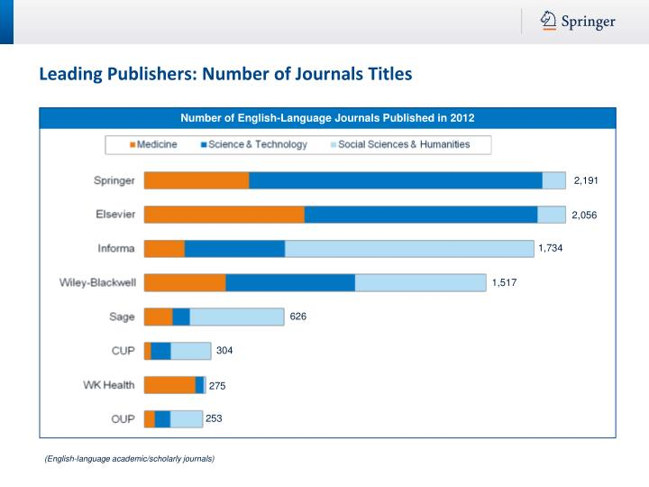 Number of English-Language Journals Published in 2012