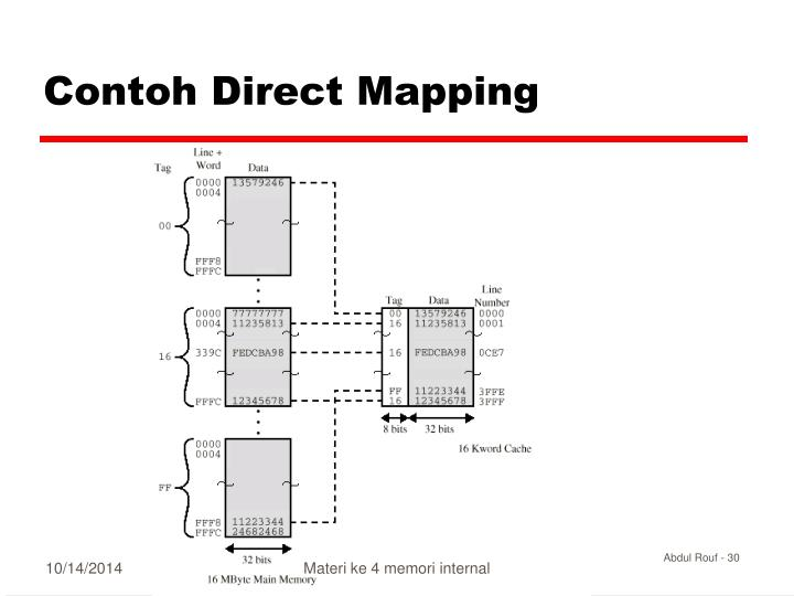 Contoh Direct Mapping