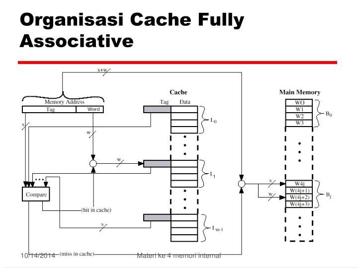 Organisasi Cache Fully Associative