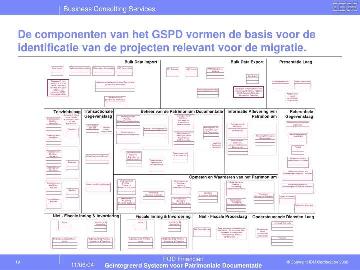 De componenten van het GSPD vormen de basis voor de identificatie van de projecten relevant voor de migratie.