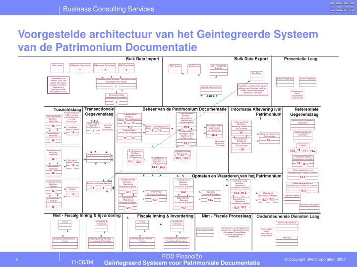 Voorgestelde architectuur van het Geintegreerde Systeem van de Patrimonium Documentatie
