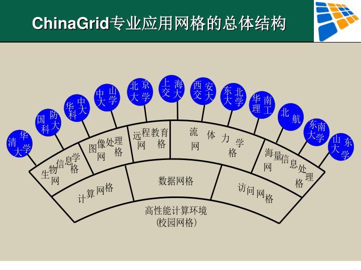 ChinaGrid