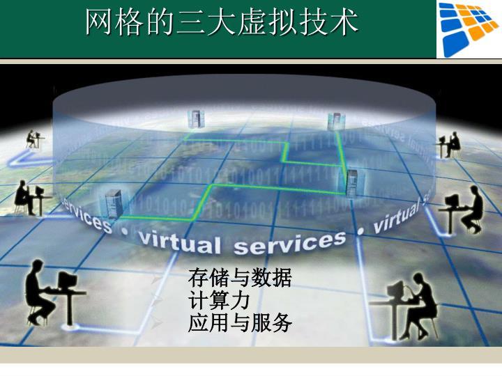 网格的三大虚拟技术