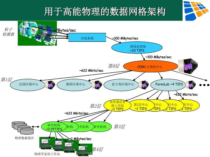 用于高能物理的数据网格架构