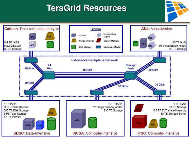 TeraGrid Resources