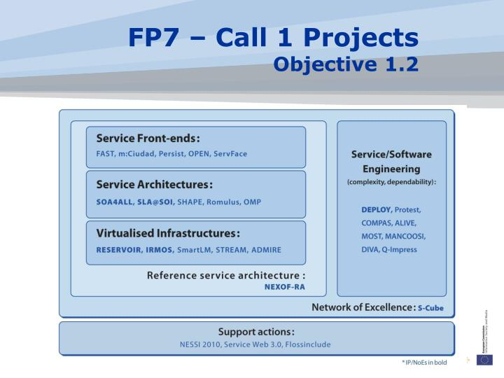 FP7 – Call 1 Projects