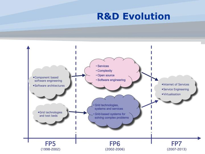 R&D Evolution