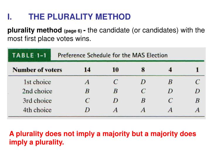 I.THE PLURALITY METHOD