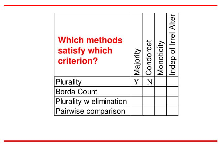 Which methods satisfy which criterion?