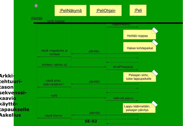 Arkki-tehtuuri-tason sekvenssi-kaavio käyttö-tapaukselle Askellus
