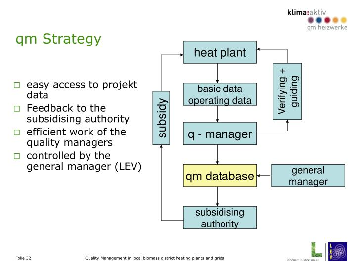 qm Strategy