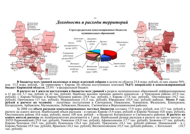 Доходность и расходы территорий
