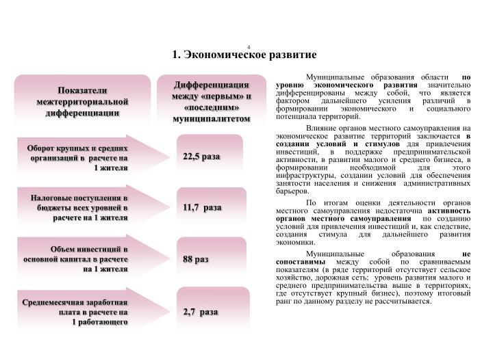 Показатели  межтерриториальной  дифференциации