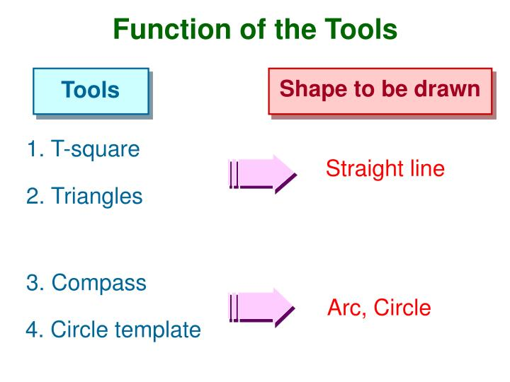 Function of the Tools