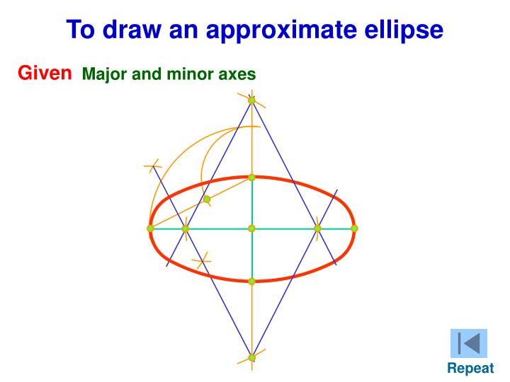 To draw an approximate ellipse