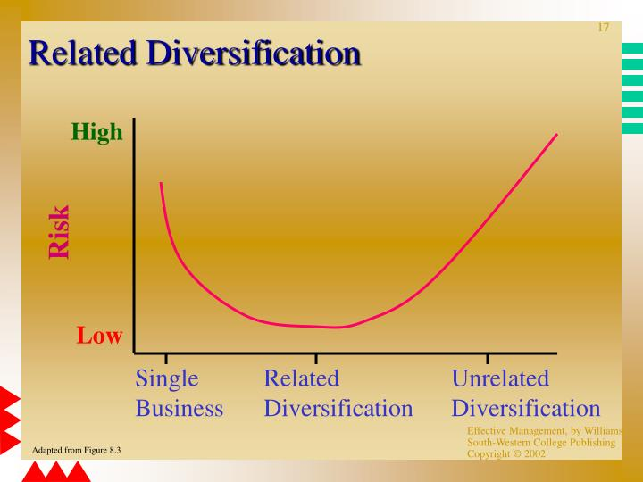 Define related diversification strategy