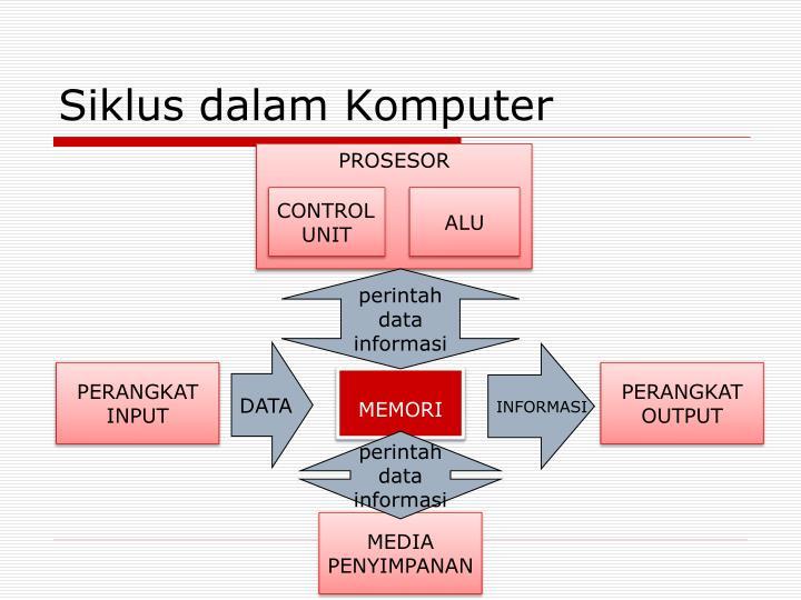 Siklus dalam Komputer