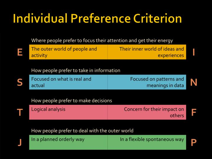 Individual Preference Criterion