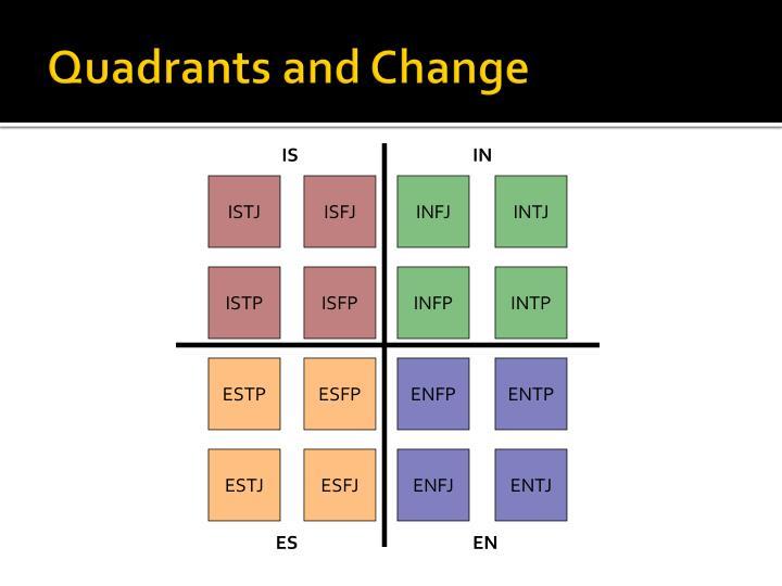 Quadrants and Change
