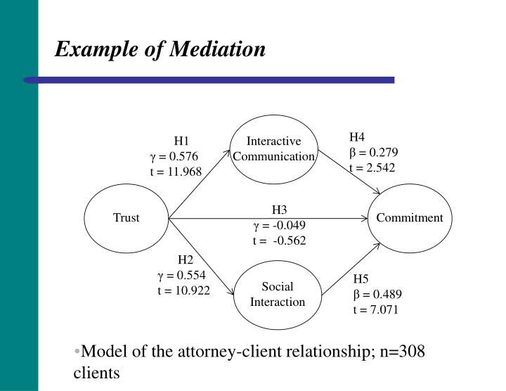 Example of Mediation