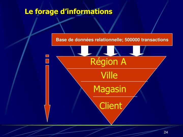 Le forage d'informations