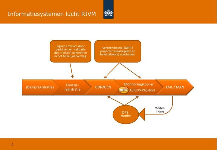 Informatiesystemen lucht RIVM