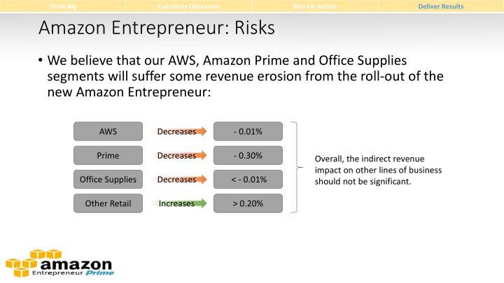 Amazon Entrepreneur: