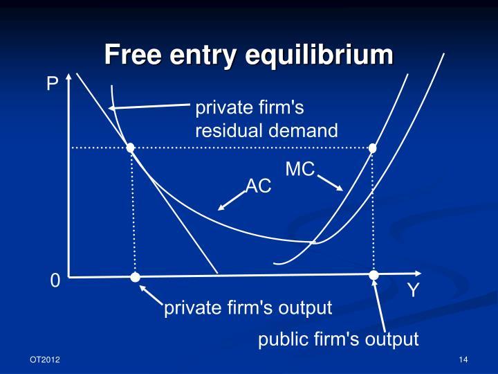 Free entry equilibrium