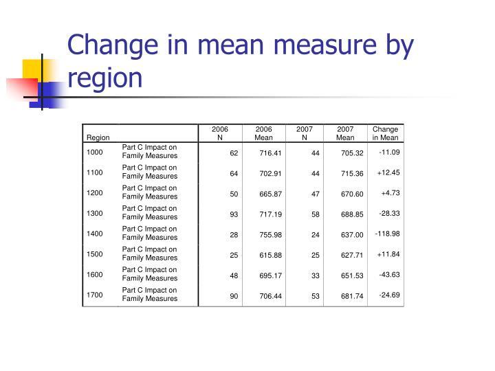 Change in mean measure by region