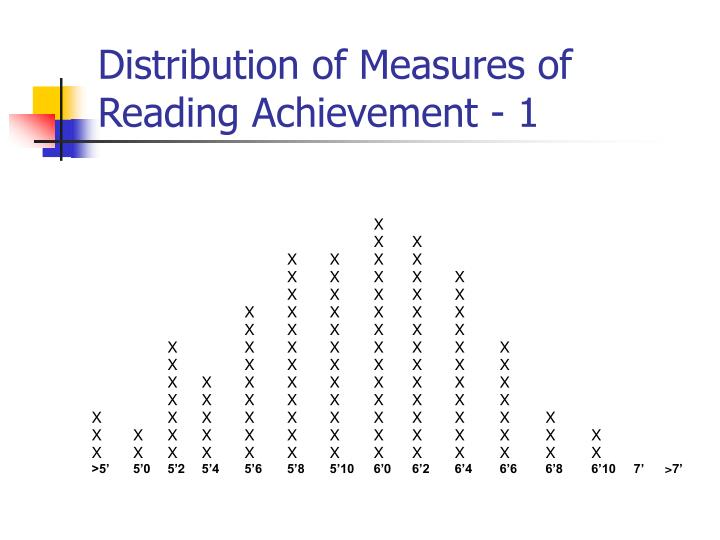 Distribution of Measures of Reading Achievement - 1