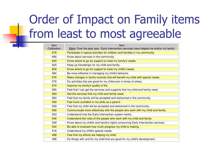 Order of Impact on Family items from least to most agreeable