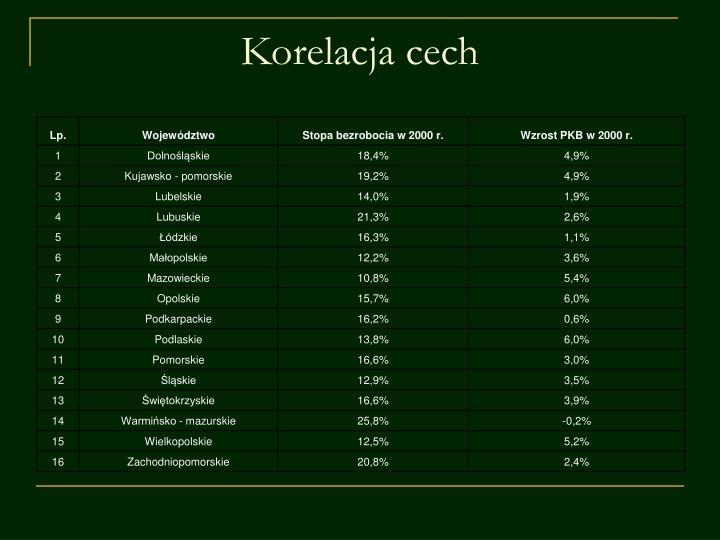 Korelacja cech