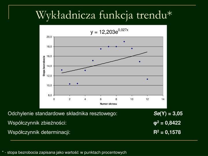 Wykładnicza funkcja trendu*