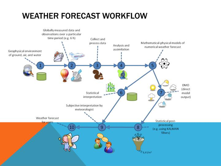 Weather forecast Workflow