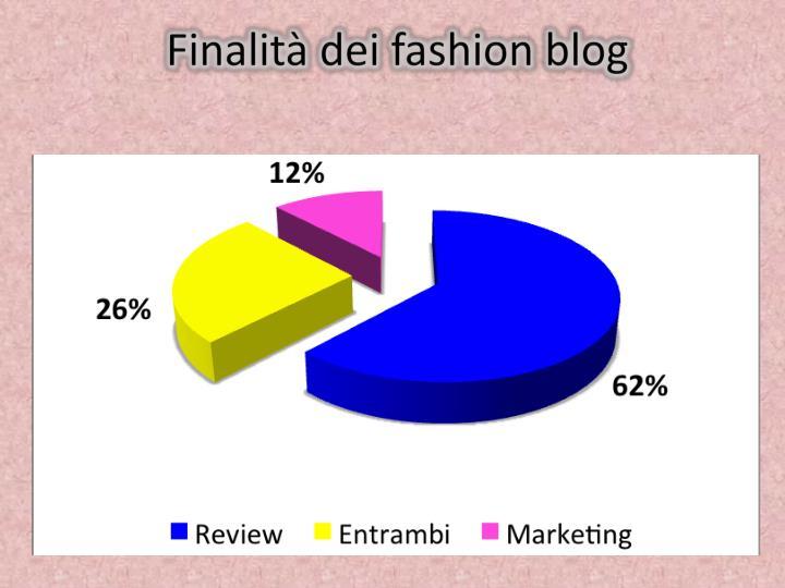 Finalità dei fashion blog