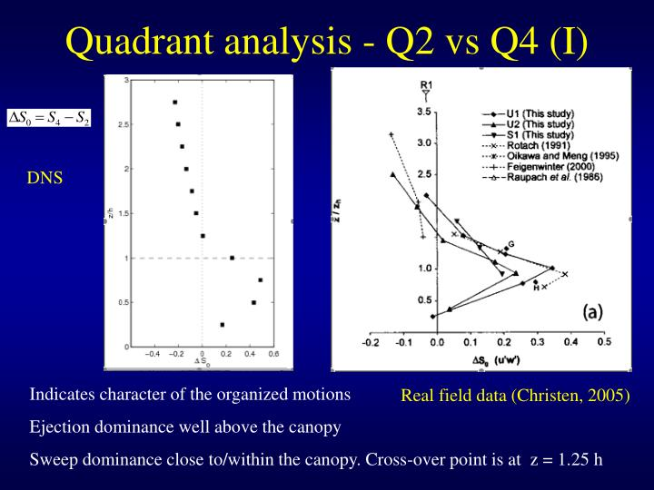 Quadrant analysis - Q2 vs Q4 (I)