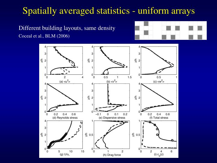 Spatially averaged statistics - uniform arrays