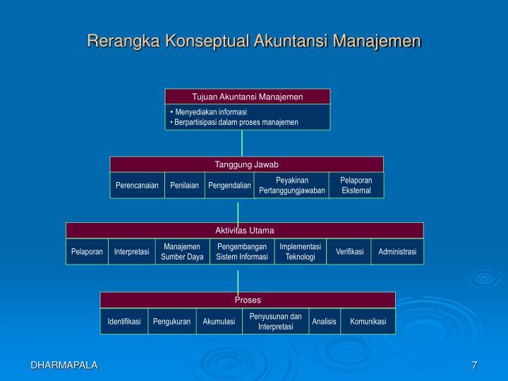 Tujuan Akuntansi Manajemen