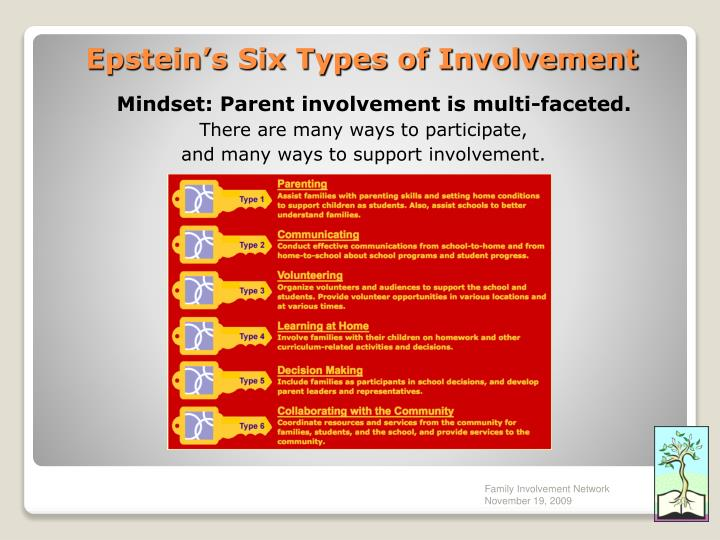 Mindset: Parent involvement is multi-faceted.