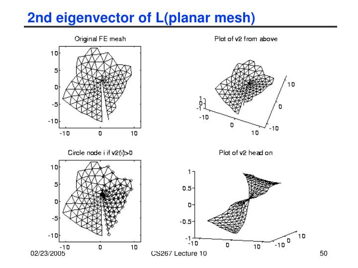 2nd eigenvector of L(planar mesh)